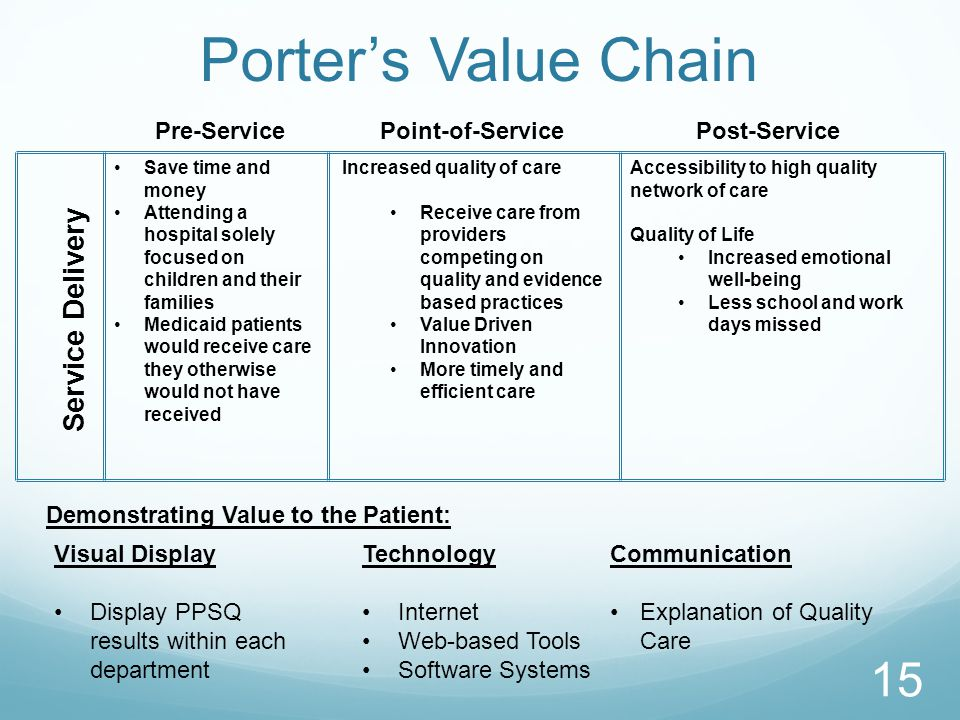 Demonstrating Value to the Patient: