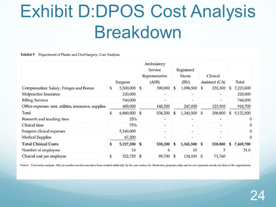 Exhibit D:DPOS Cost Analysis Breakdown