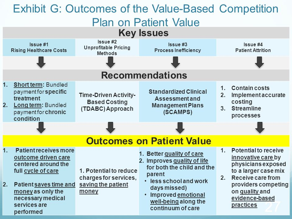 Exhibit G: Outcomes of the Value-Based Competition Plan on Patient Value