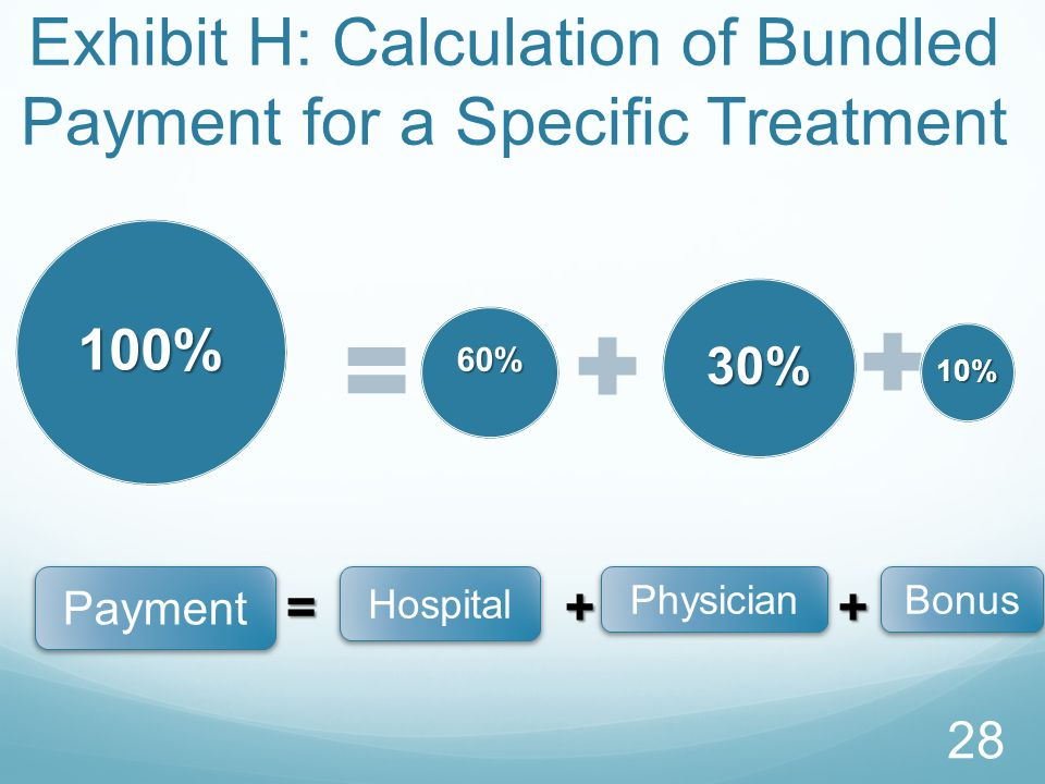 Exhibit H: Calculation of Bundled Payment for a Specific Treatment