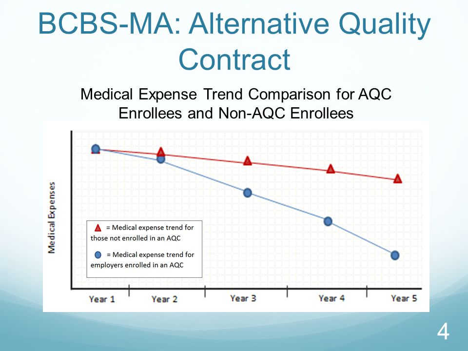 BCBS-MA: Alternative Quality Contract