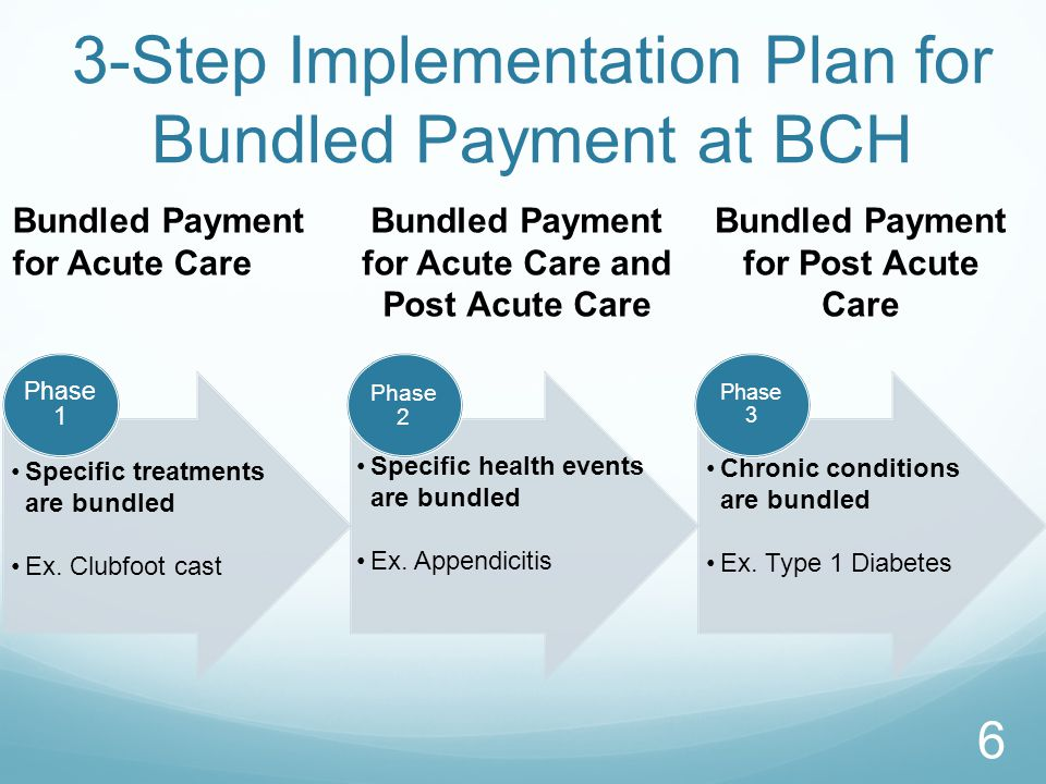 3-Step Implementation Plan for Bundled Payment at BCH
