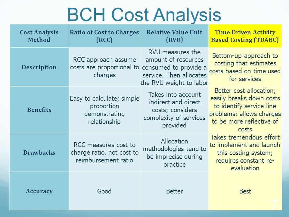 BCH Cost Analysis Cost Analysis Method Ratio of Cost to Charges (RCC)