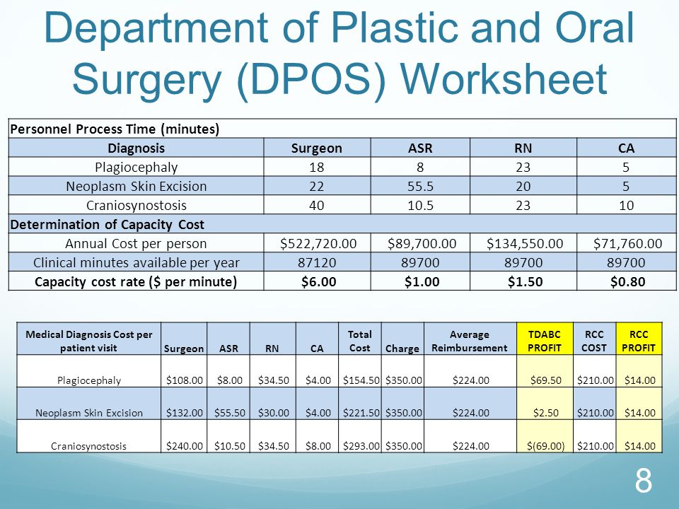 Department of Plastic and Oral Surgery (DPOS) Worksheet