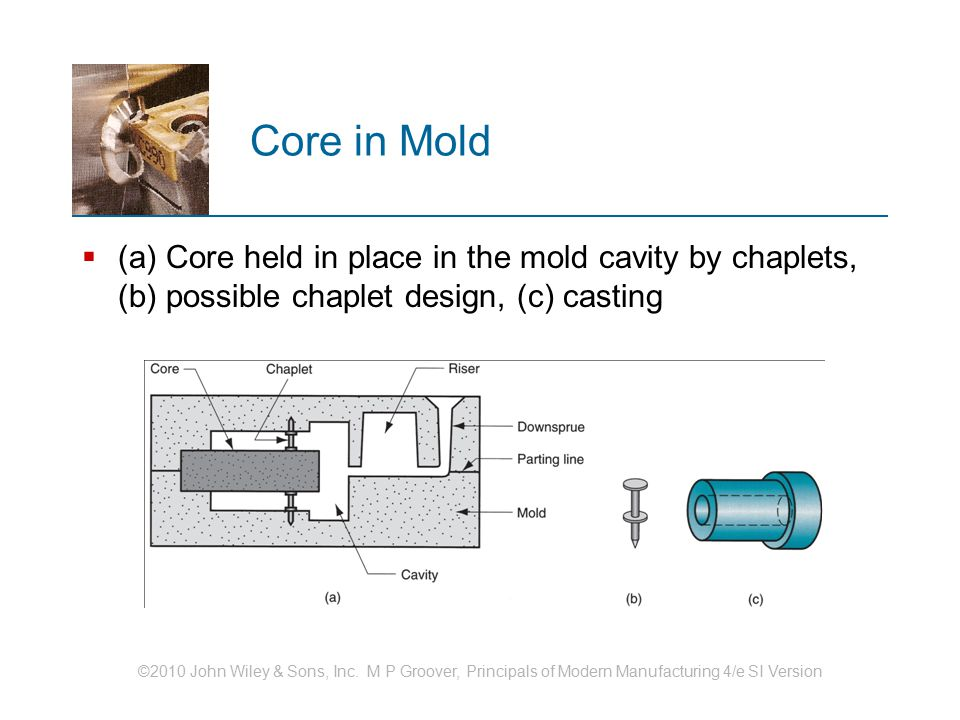 Core in Mold (a) Core held in place in the mold cavity by chaplets, (b) possible chaplet design, (c) casting.