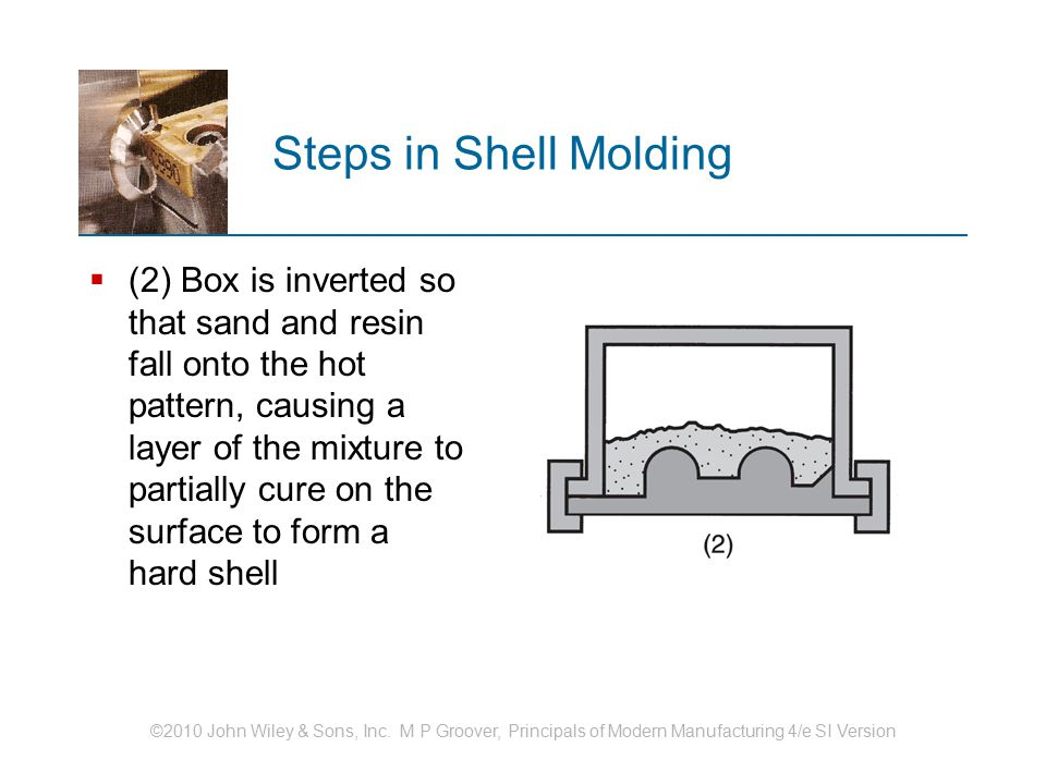 Steps in Shell Molding