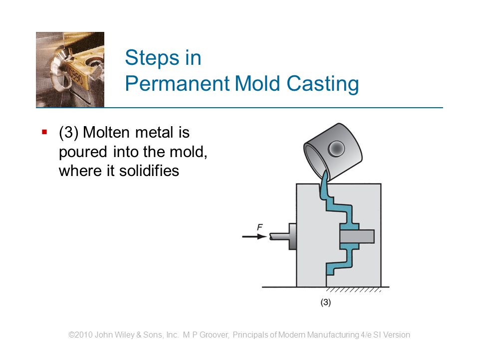 Steps in Permanent Mold Casting