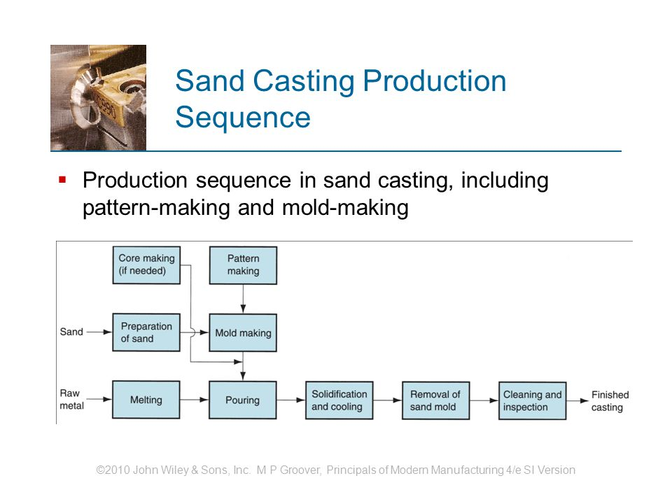 Sand Casting Production Sequence