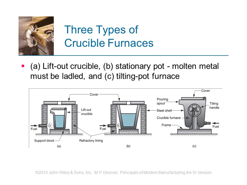 Three Types of Crucible Furnaces