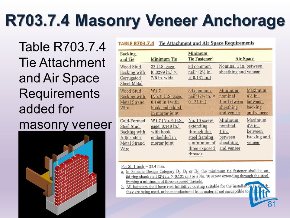 R703.7.4 Masonry Veneer Anchorage