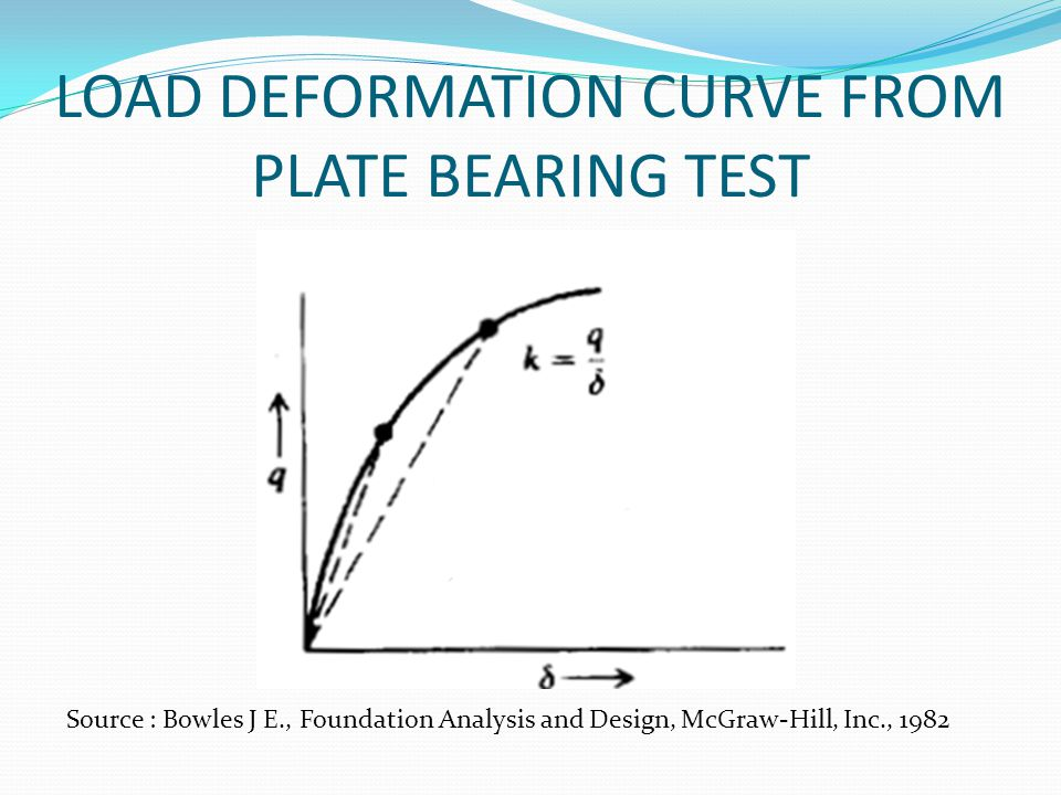 LOAD DEFORMATION CURVE FROM PLATE BEARING TEST