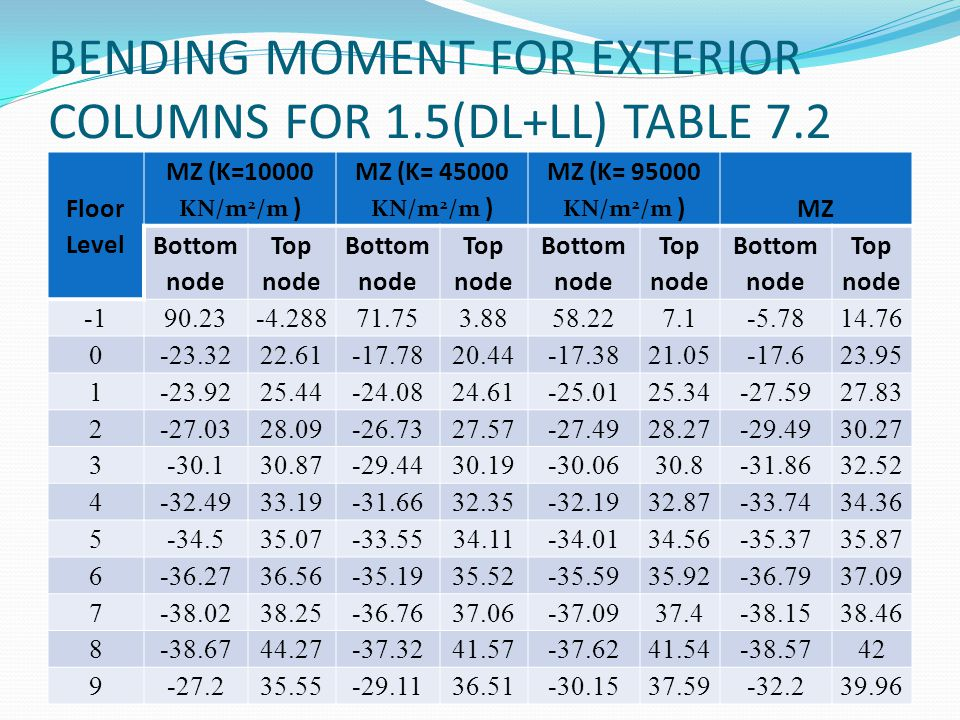 BENDING MOMENT FOR EXTERIOR COLUMNS FOR 1.5(DL+LL) TABLE 7.2