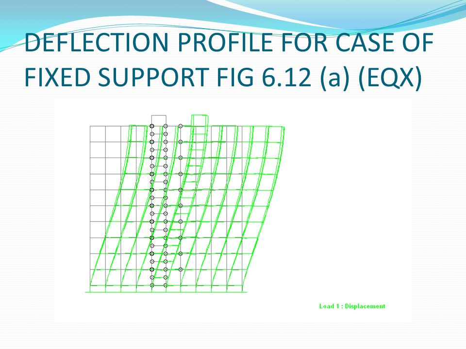 DEFLECTION PROFILE FOR CASE OF FIXED SUPPORT FIG 6.12 (a) (EQX)