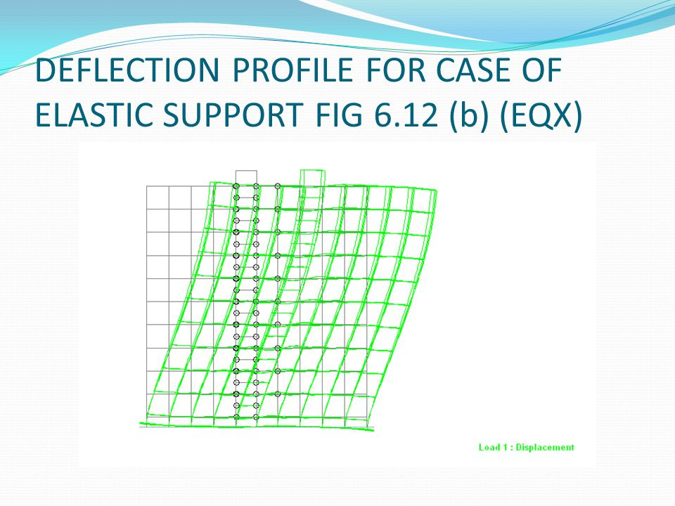 DEFLECTION PROFILE FOR CASE OF ELASTIC SUPPORT FIG 6.12 (b) (EQX)