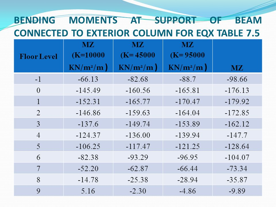 BENDING MOMENTS AT SUPPORT OF BEAM CONNECTED TO EXTERIOR COLUMN FOR EQX TABLE 7.5