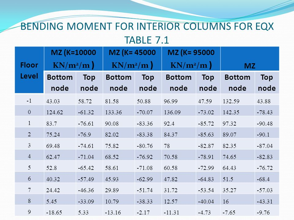 BENDING MOMENT FOR INTERIOR COLUMNS FOR EQX TABLE 7.1