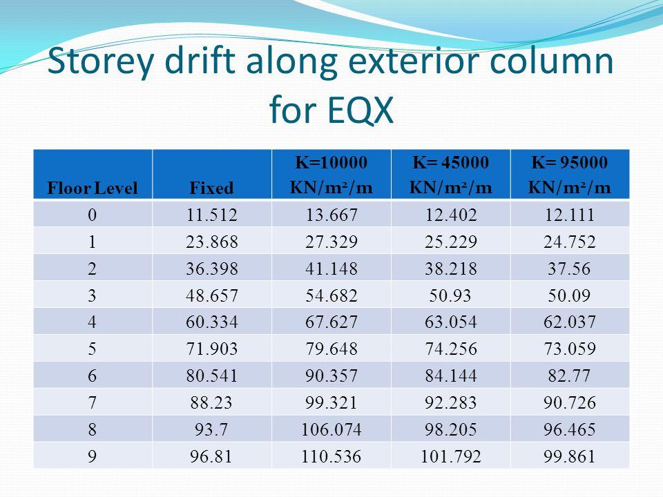 Storey drift along exterior column for EQX