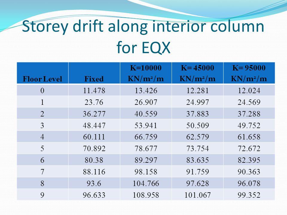 Storey drift along interior column for EQX