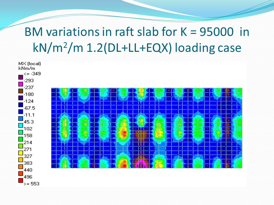 BM variations in raft slab for K = 95000 in kN/m2/m 1