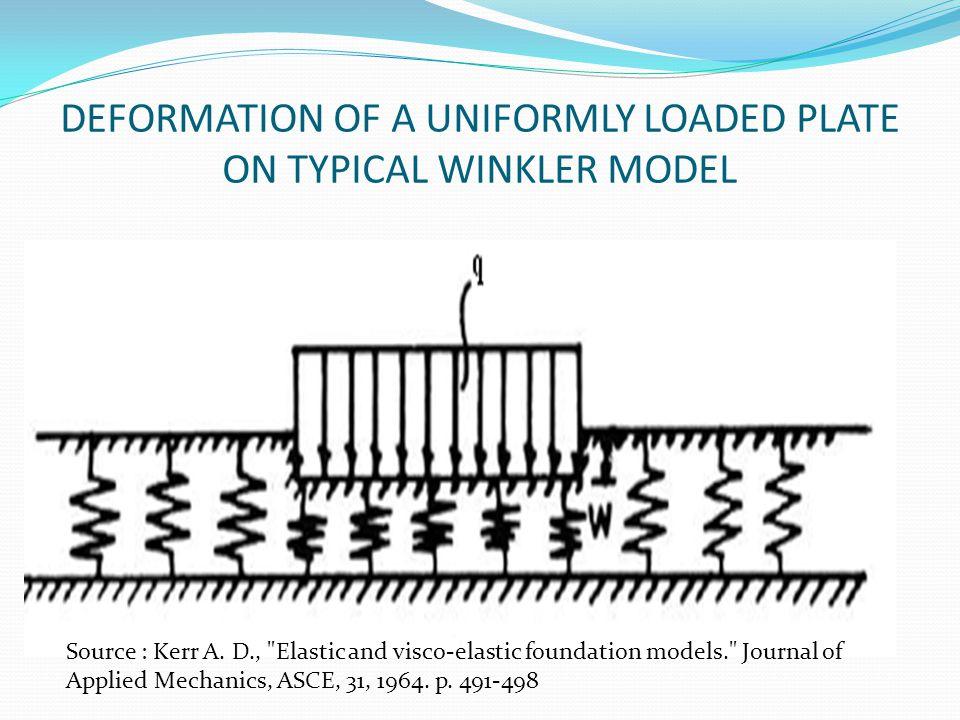 DEFORMATION OF A UNIFORMLY LOADED PLATE ON TYPICAL WINKLER MODEL