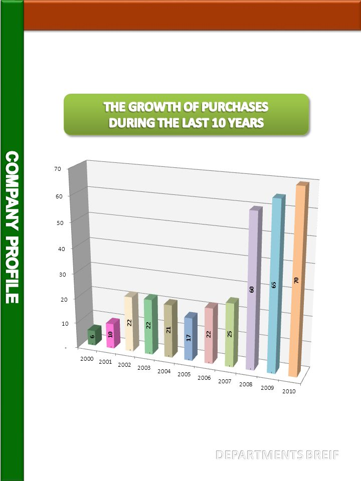 THE GROWTH OF PURCHASES