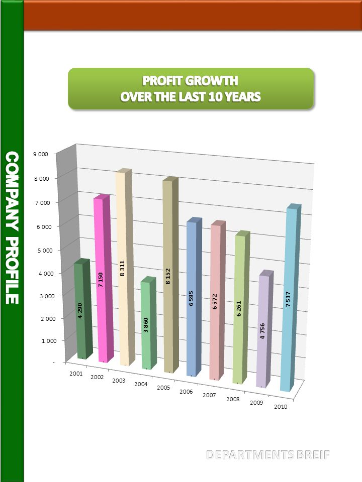 PROFIT GROWTH OVER THE LAST 10 YEARS COMPANY PROFILE DEPARTMENTS BREIF