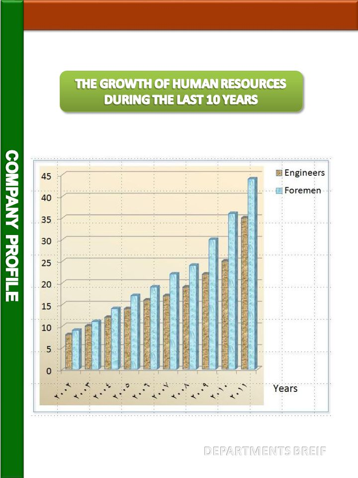 THE GROWTH OF HUMAN RESOURCES