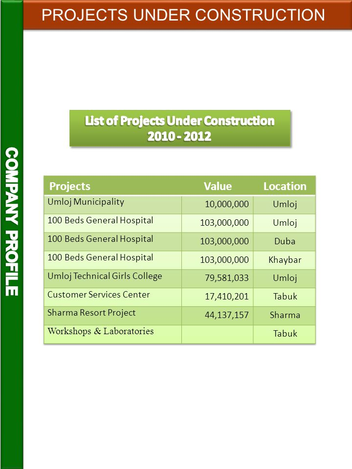 List of Projects Under Construction