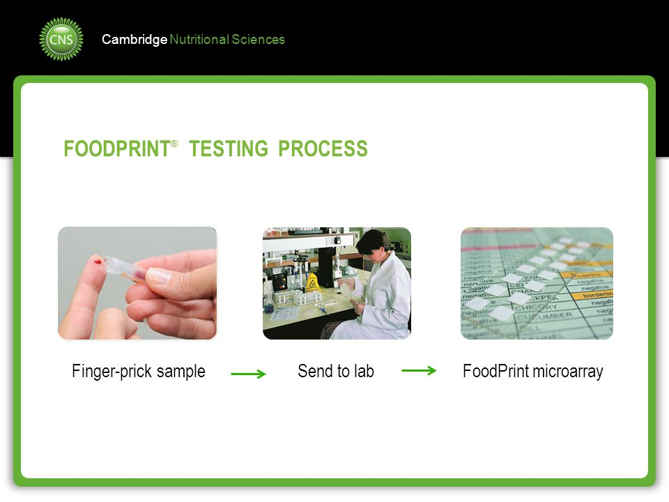 FOODPRINT® TESTING PROCESS