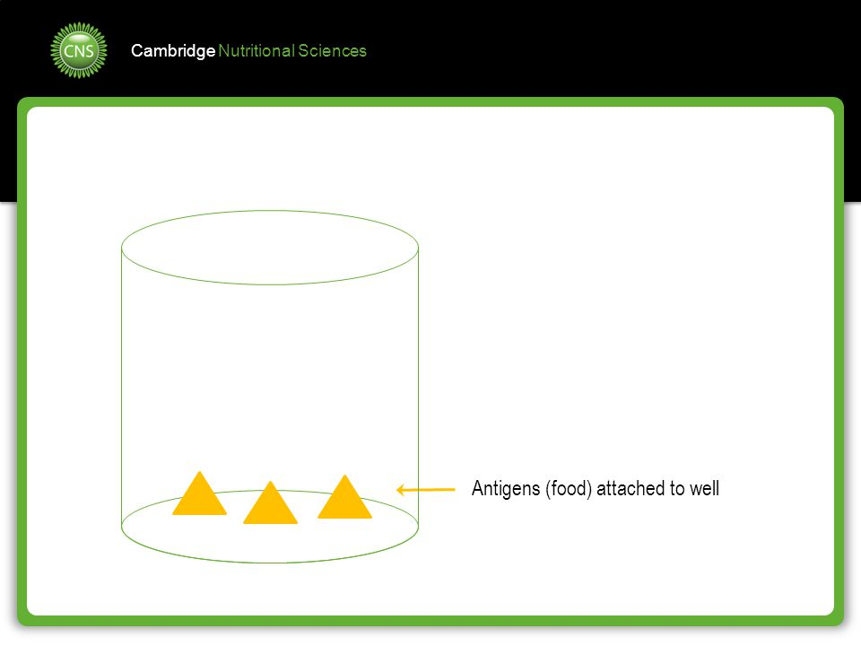 Antigens (food) attached to well