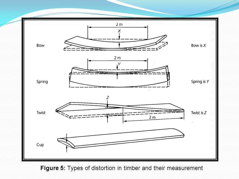 Figure 5: Types of distortion in timber and their measurement