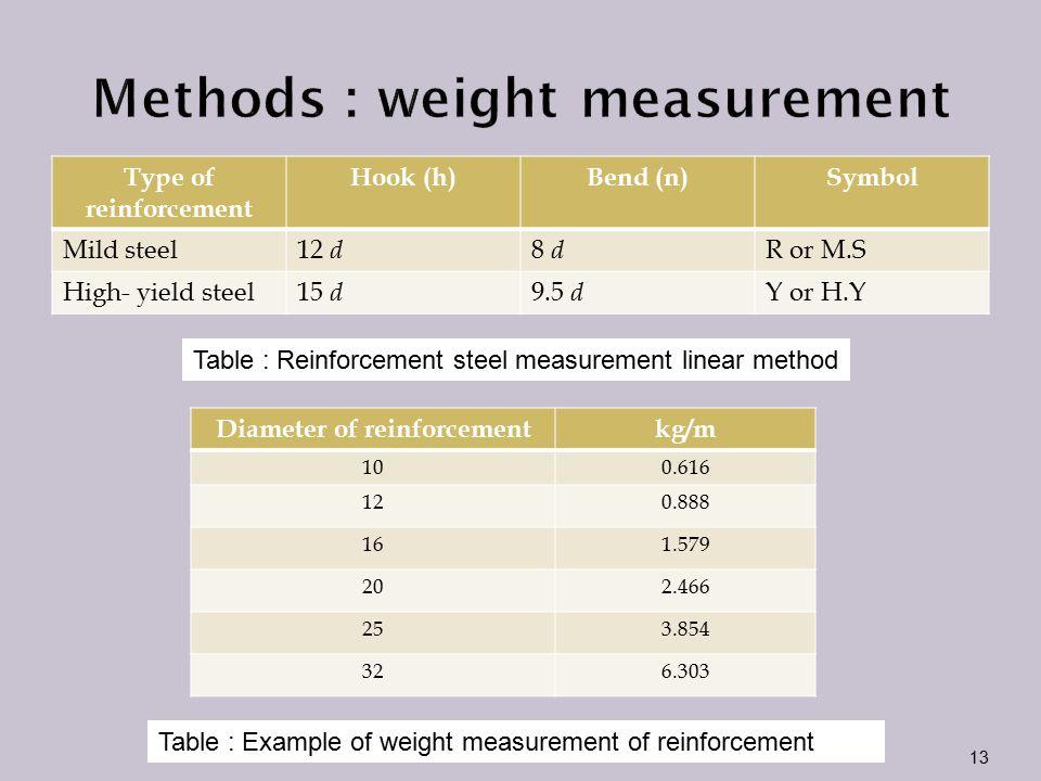 Methods : weight measurement
