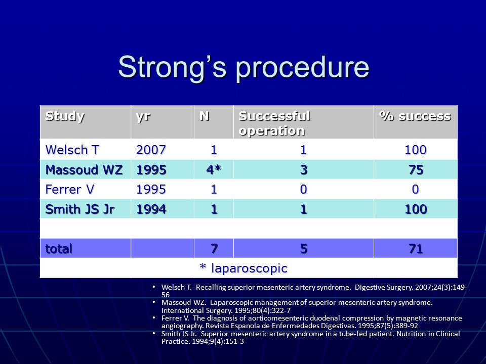 Strong's procedure Study yr N Successful operation % success Welsch T