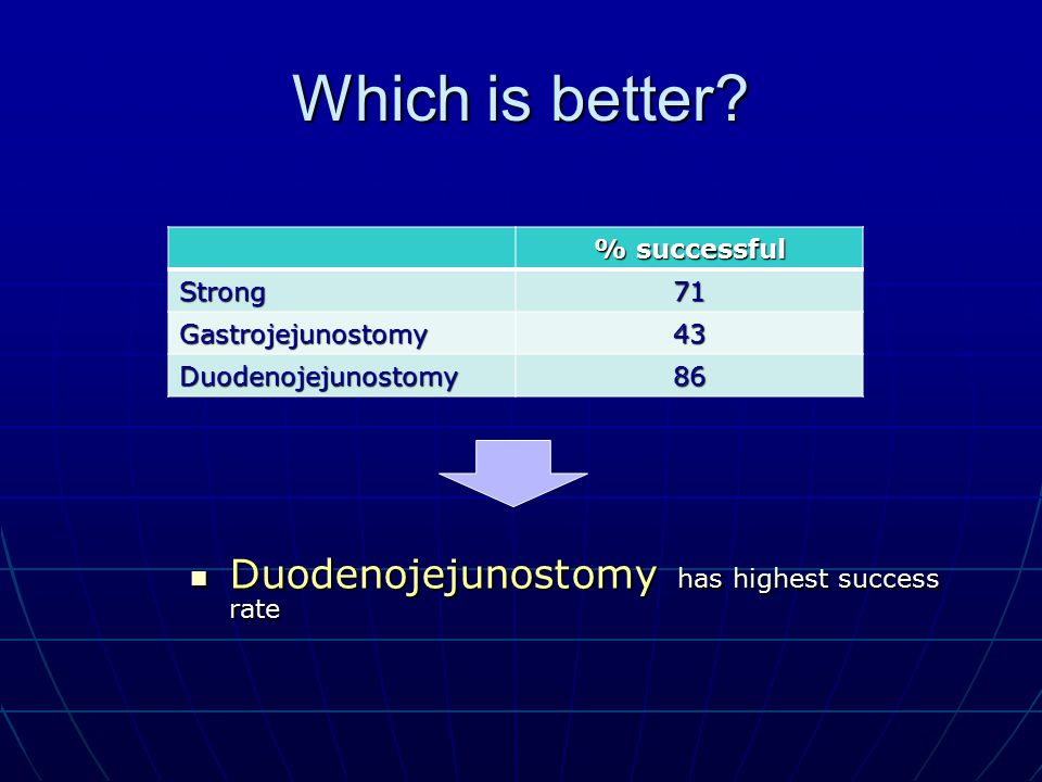 Which is better Duodenojejunostomy has highest success rate
