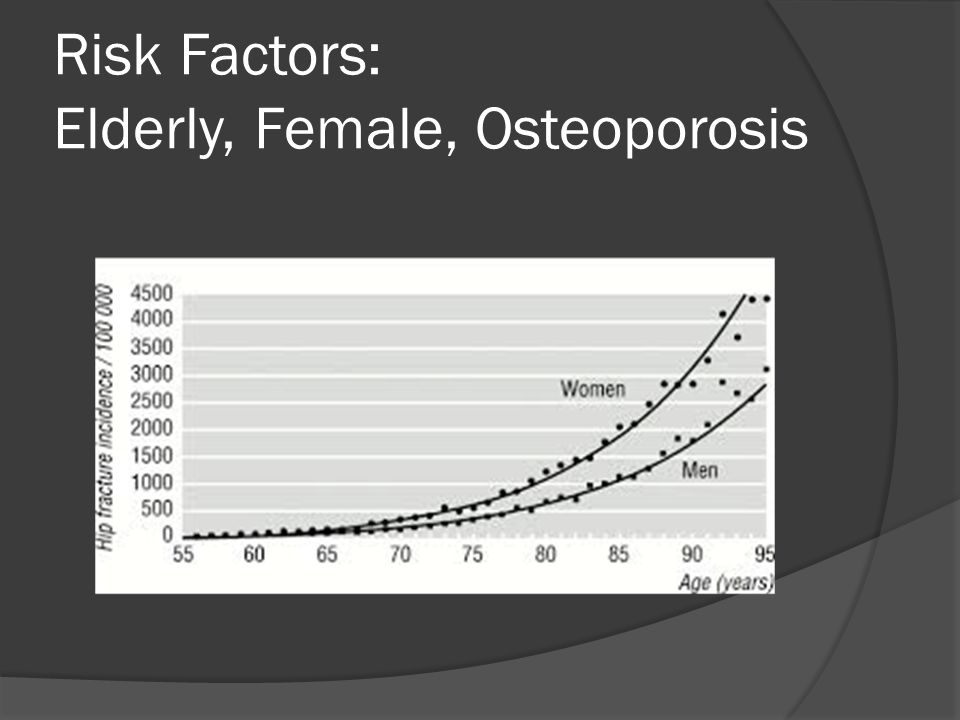 Risk Factors: Elderly, Female, Osteoporosis