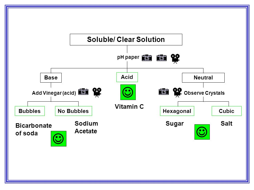 Soluble/ Clear Solution