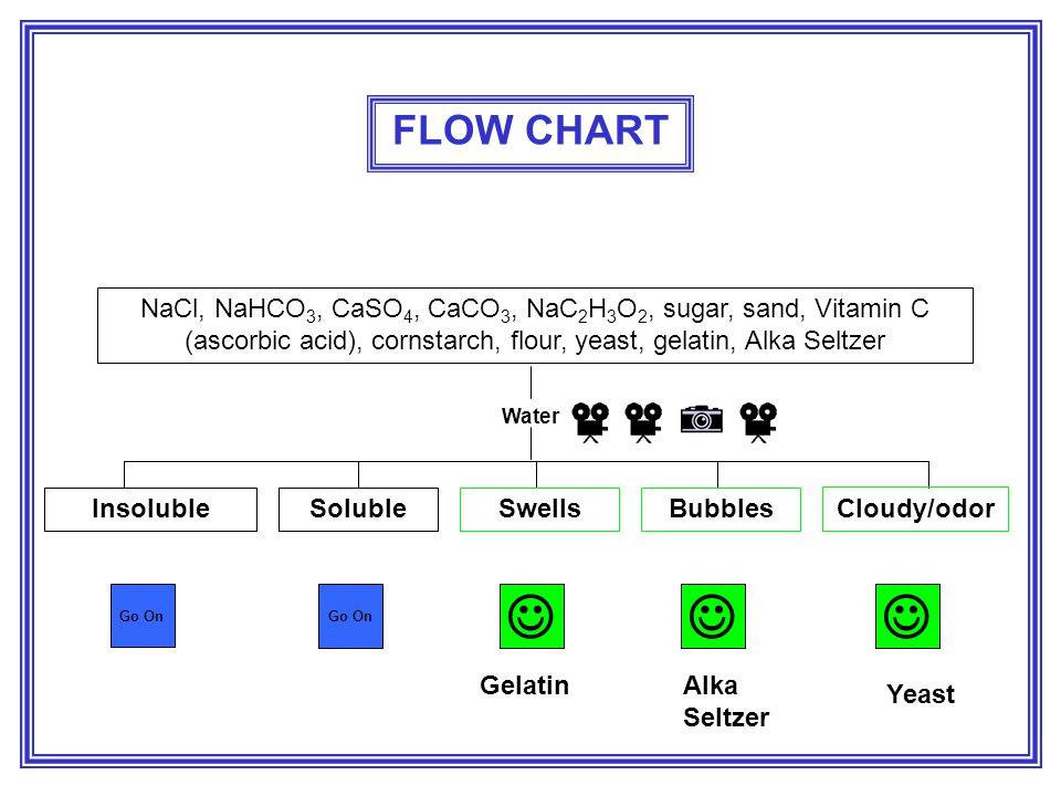 FLOW CHART NaCl, NaHCO3, CaSO4, CaCO3, NaC2H3O2, sugar, sand, Vitamin C (ascorbic acid), cornstarch, flour, yeast, gelatin, Alka Seltzer.