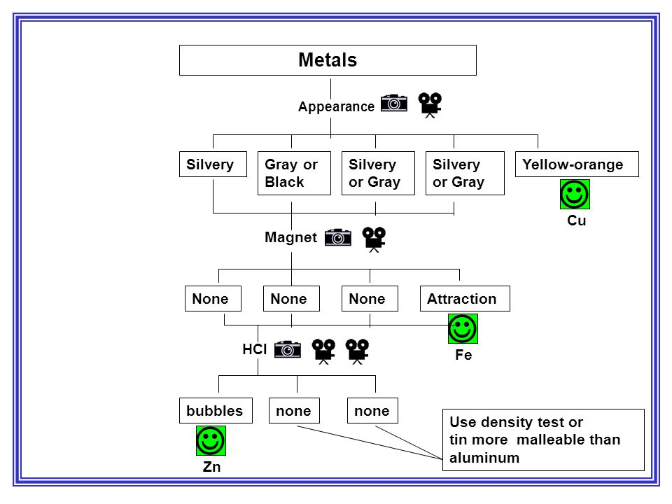    Metals Silvery Gray or Black Silvery or Gray Silvery or Gray