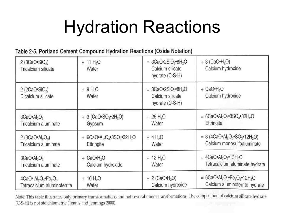 Hydration Reactions