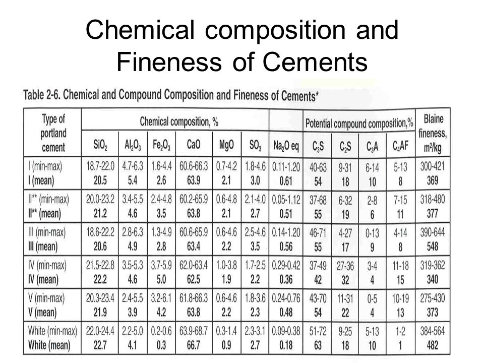 Chemical composition and Fineness of Cements