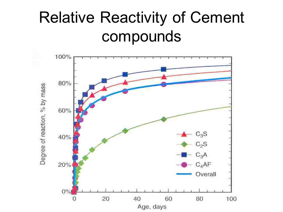 Relative Reactivity of Cement compounds