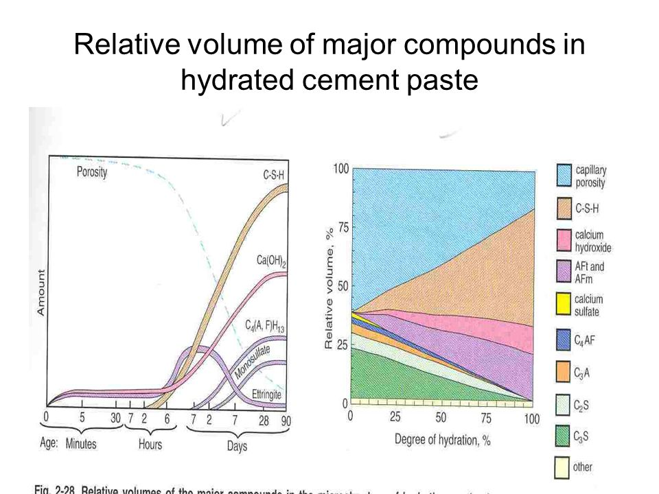 Relative volume of major compounds in hydrated cement paste