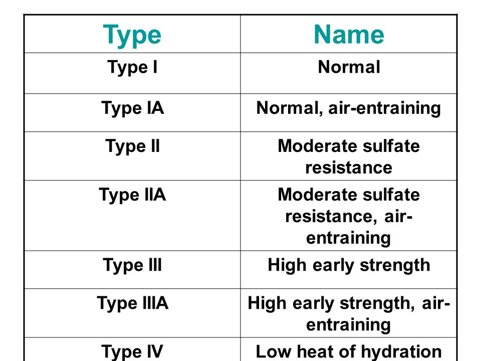 Type Name Type I Normal Type IA Normal, air-entraining Type II
