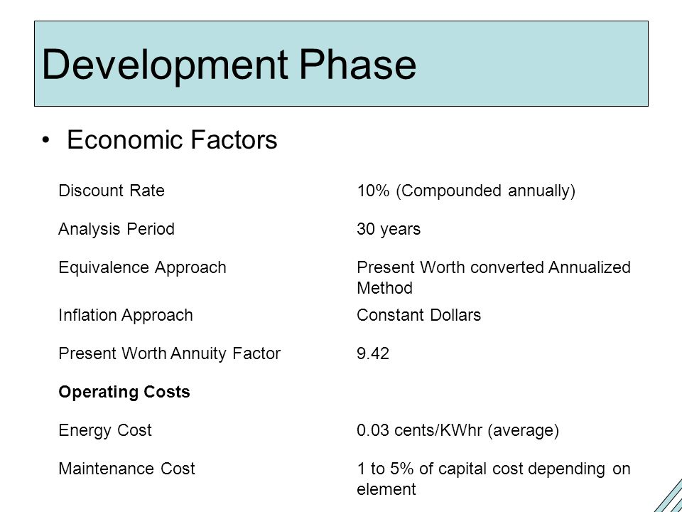 Development Phase Economic Factors 10% (Compounded annually)
