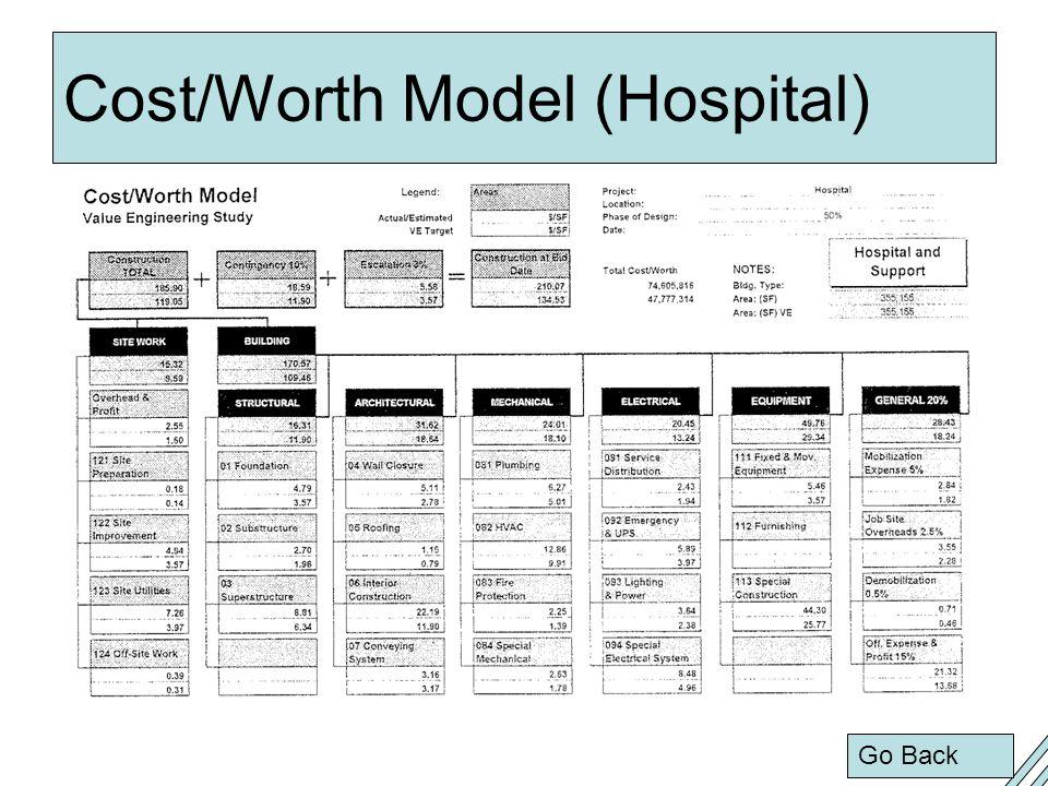 Cost/Worth Model (Hospital)