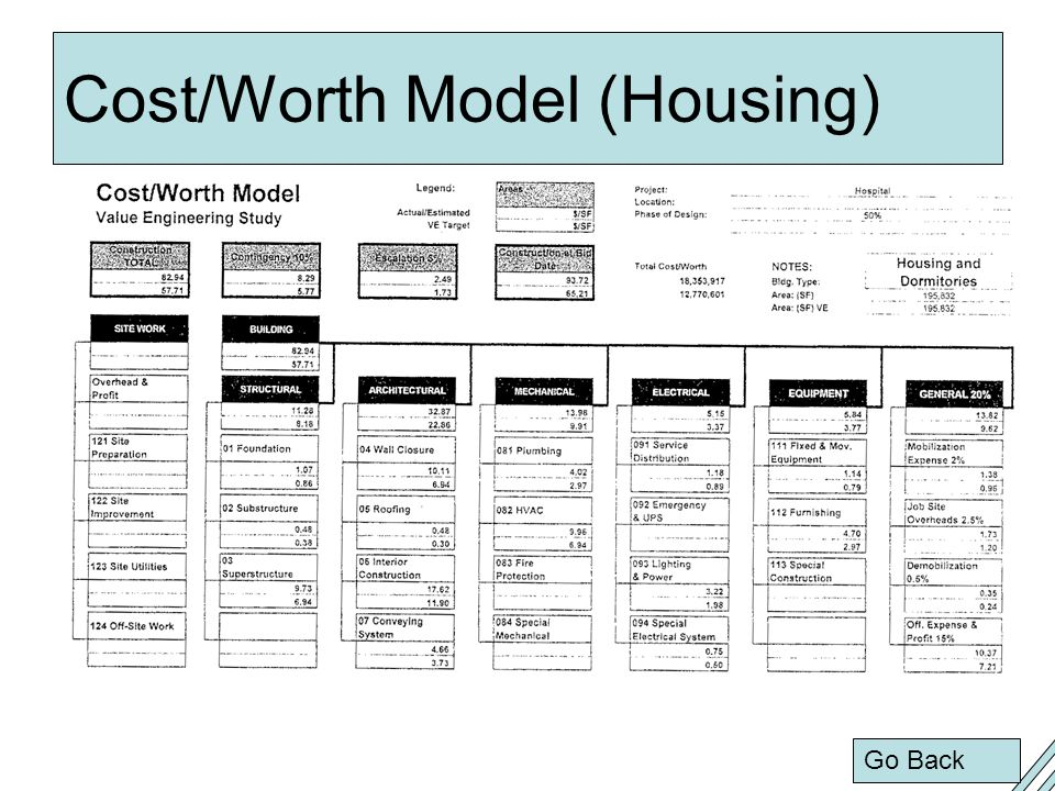Cost/Worth Model (Housing)
