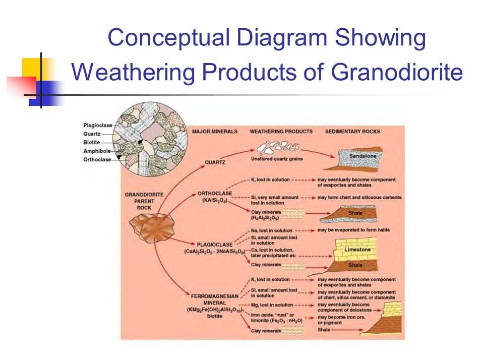 Conceptual Diagram Showing Weathering Products of Granodiorite