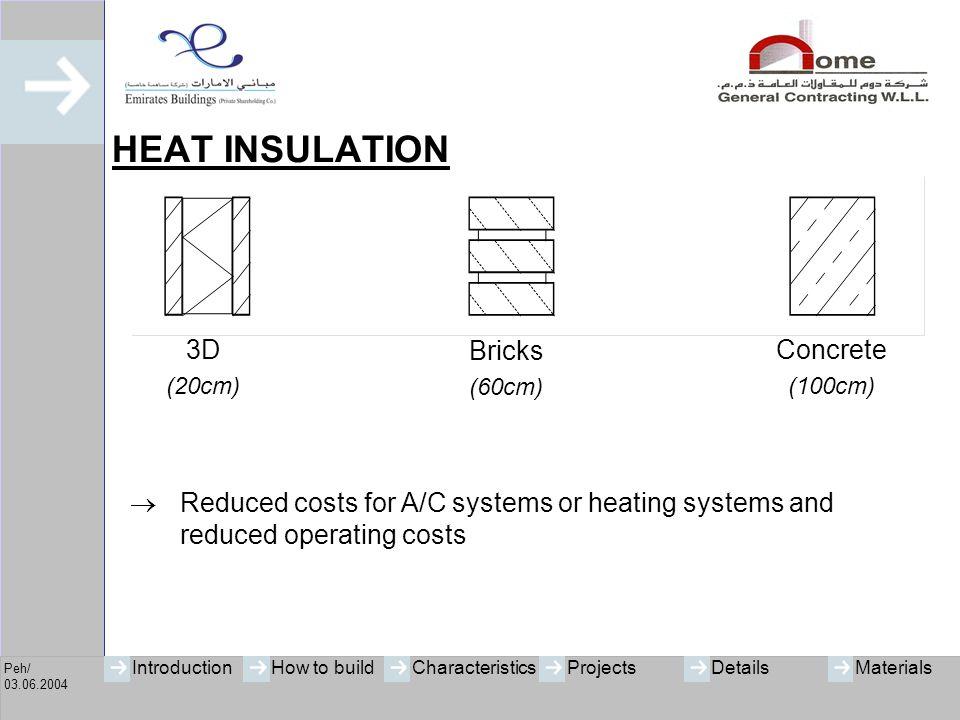 HEAT INSULATION 3D Bricks Concrete