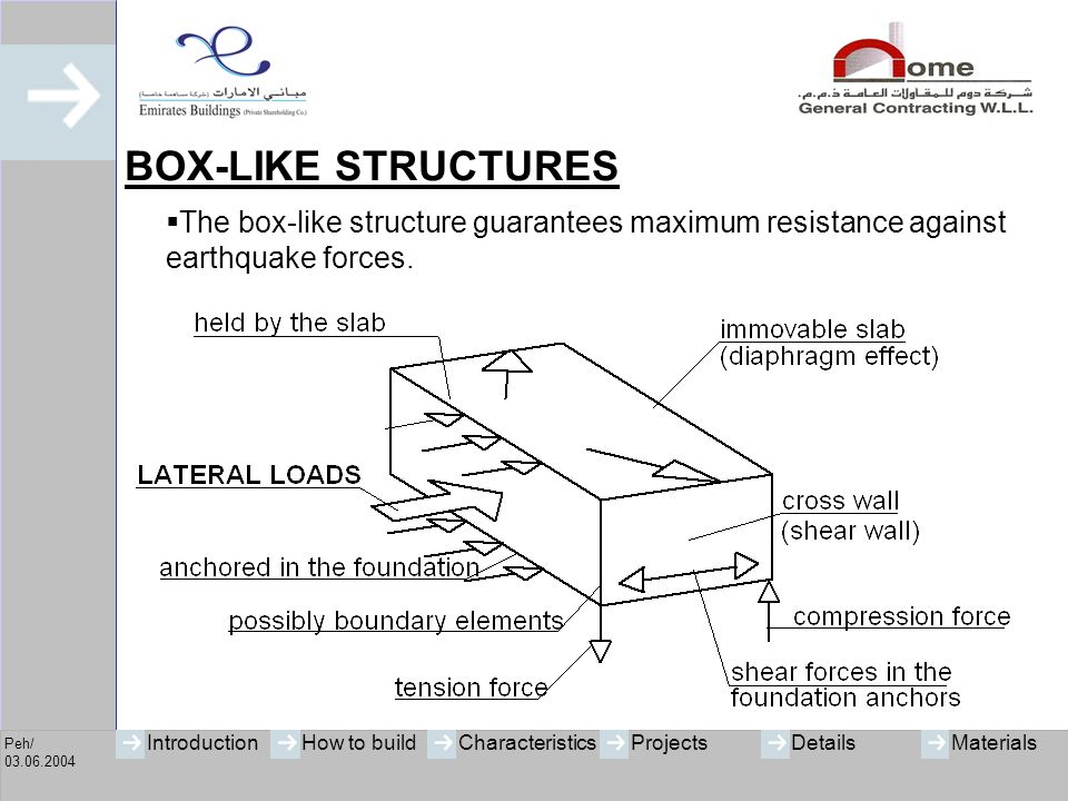 BOX-LIKE STRUCTURES The box-like structure guarantees maximum resistance against earthquake forces.