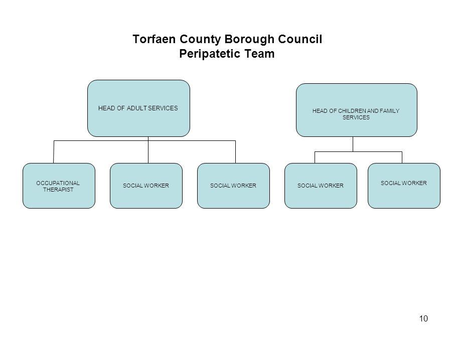 Torfaen County Borough Council Peripatetic Team